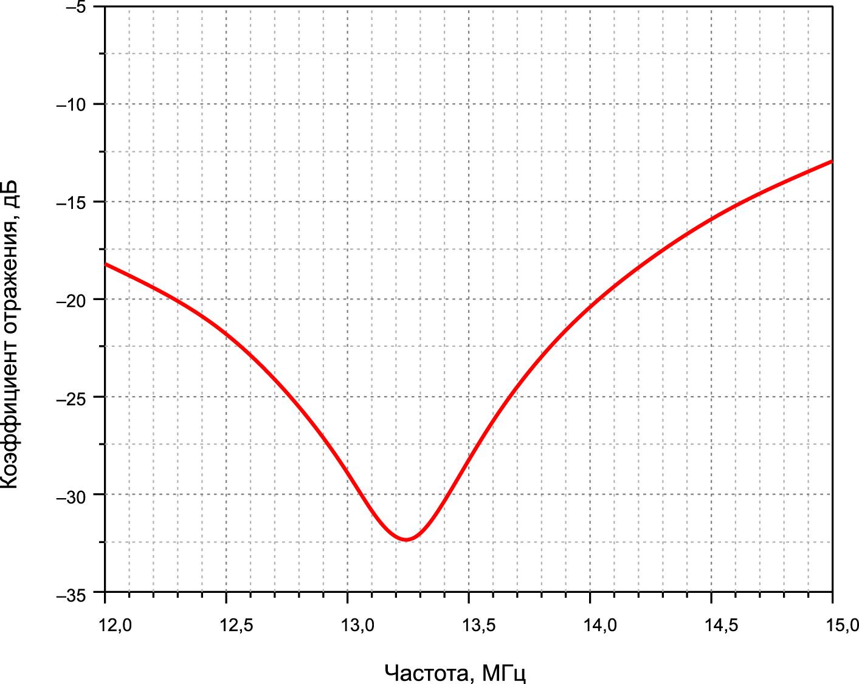 Изменение коэффициента отражения расширенного фильтра ЭМП и согласующей схемы в зависимости от частоты