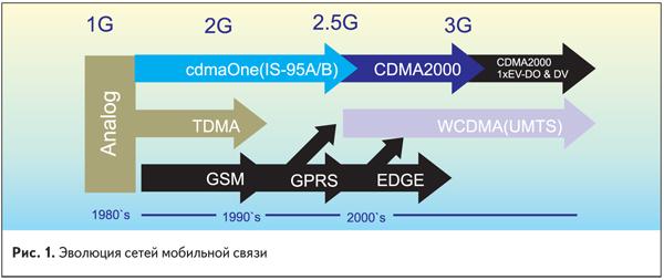 Эволюция сетей мобильной связи
