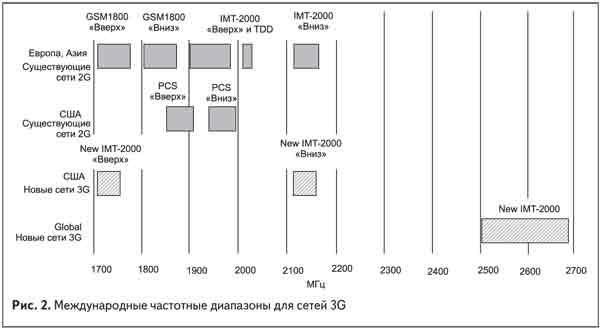 международные частотные диапазоны для сетей 3G