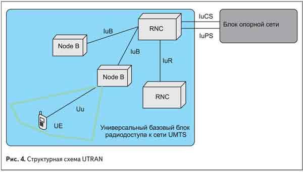 структурная схема UTRAN