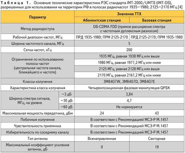 Основные технические характеристики РЭС стандартов ITM-2000/UMTS (ITM-DS), разрешенных для использования на территории РФ в полосах радиочастот 1935-1980; 2125-2170 МГц