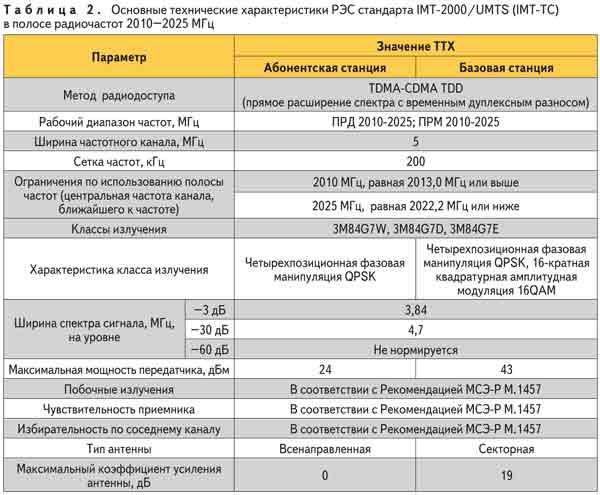 Основные технические характеристики РЭС стандартов ITM-2000/UMTS (ITM-DS), в полосах радиочастот 2010-2025 МГц