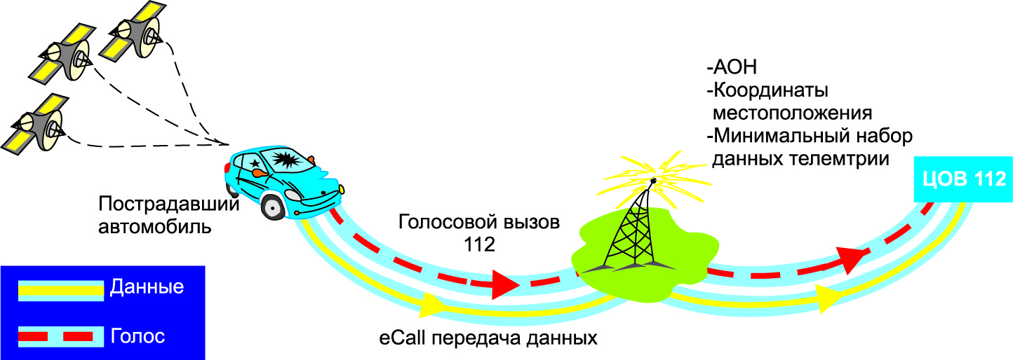 Система «ЭРА-ГЛОНАСС» в действии