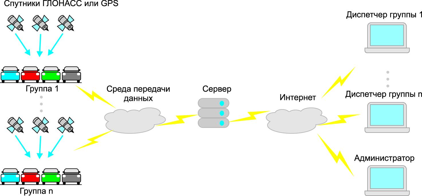 Принцип работы системы on-line
