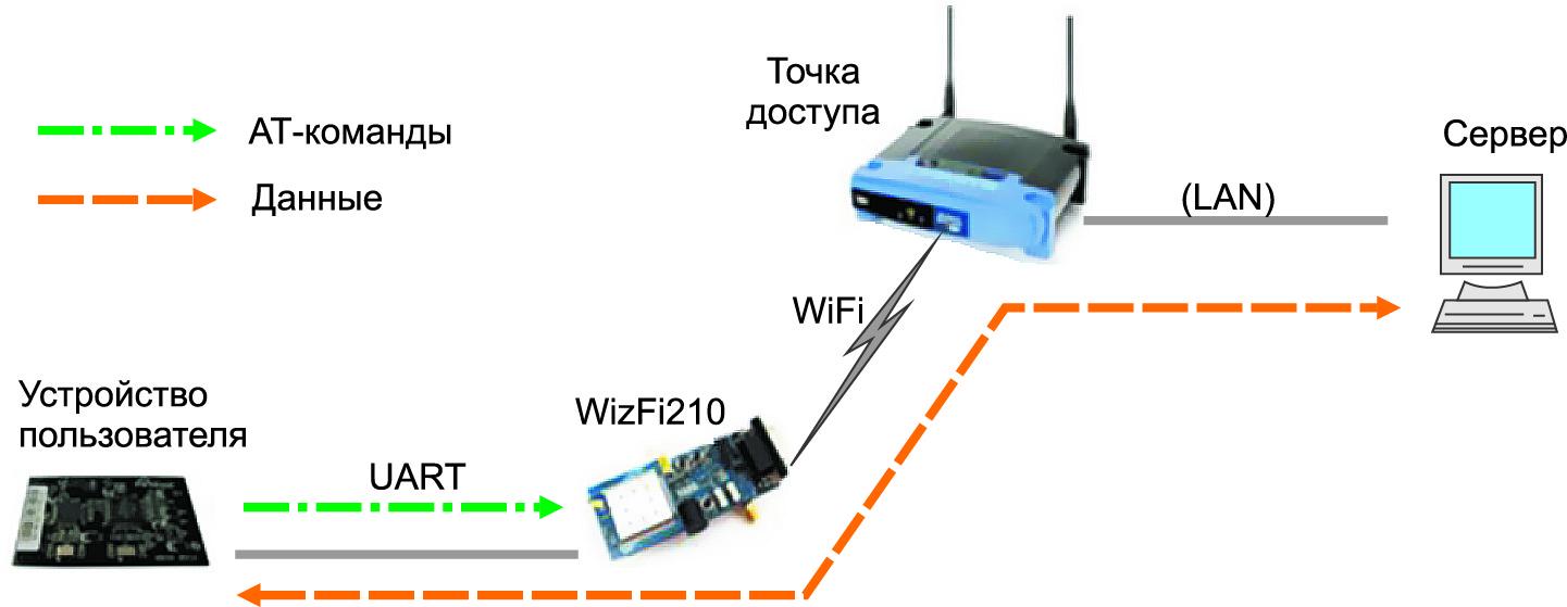 Обмен данными с помощью модуля WizFi210