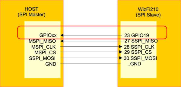 Подключение модуля WizFi210 к хост-процессору через SPI