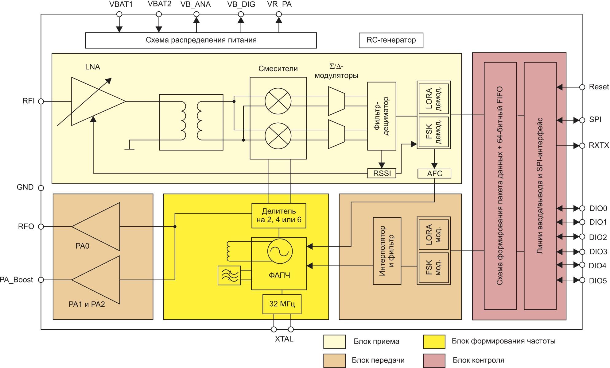 Структурная схема приемопередатчика SX1272
