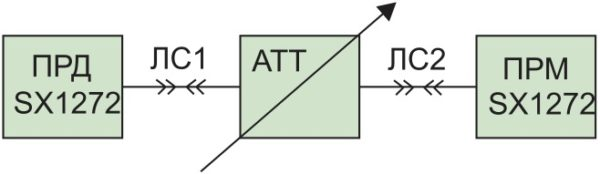 Схема измерения чувствительности радиоприемника SX1272