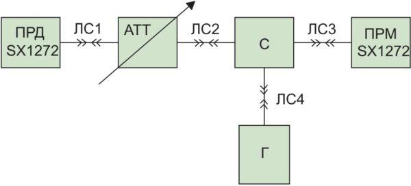 Схема измерения помехозащищенности