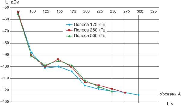 Зависимости уровня принимаемого сигнала приемником модуля № 2 от расстояния до модуля № 1