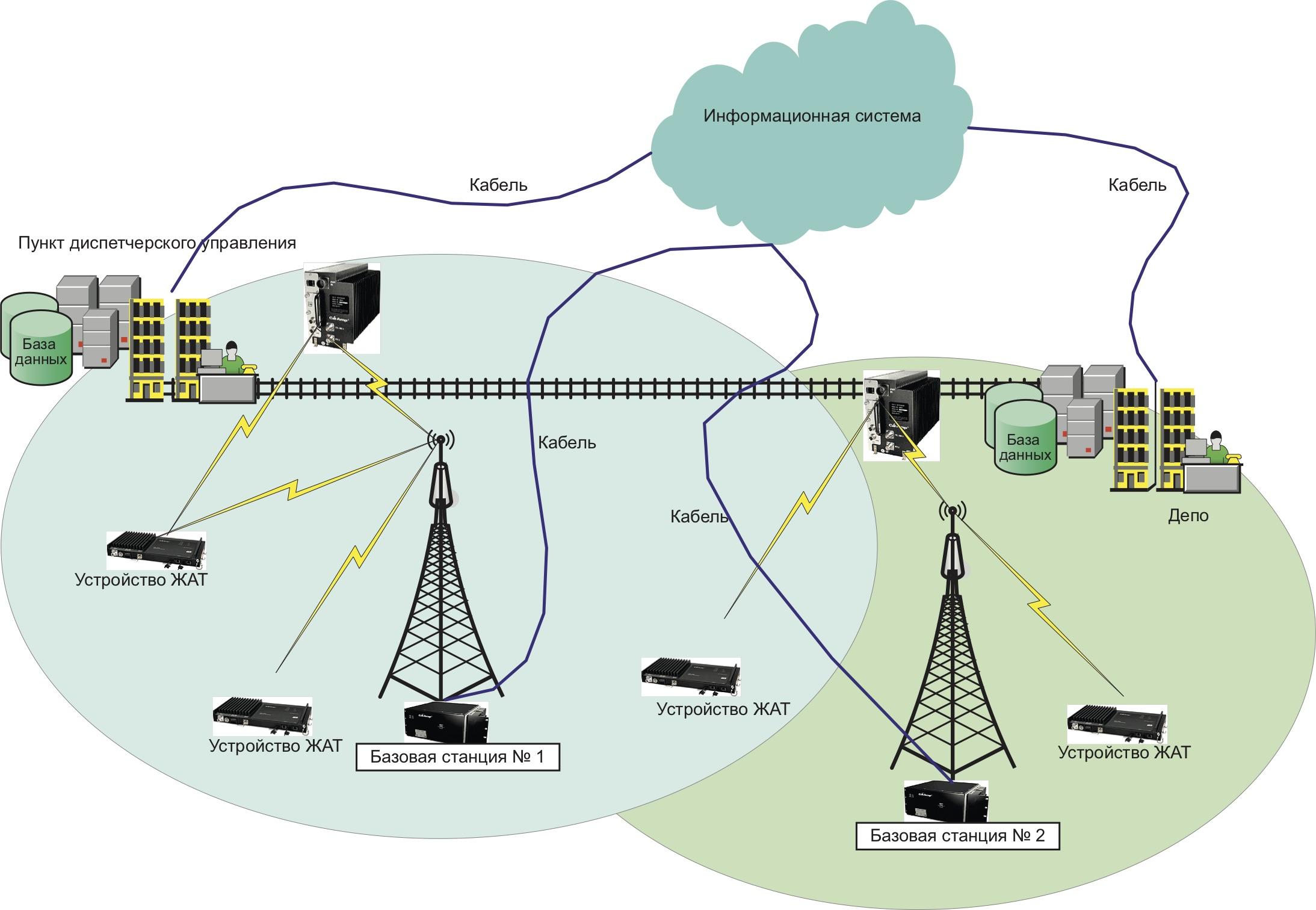 Упрощенная схема технологической радиосети обмена данными для перспективной автоматизированной системы управления поездами на базе радиотехнической платформы ITC 220