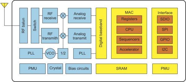 Структурная схема SOC ESP8266EX