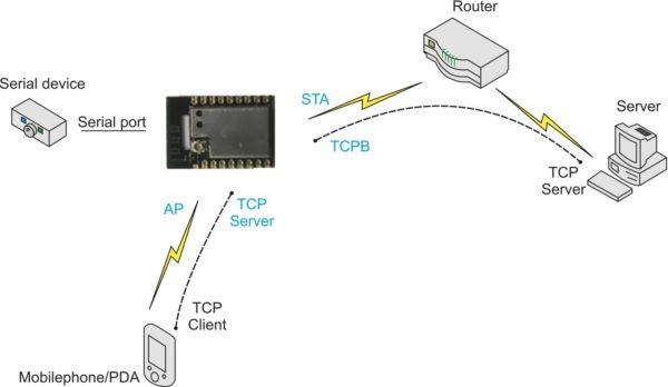 Схема режимов работы модуля