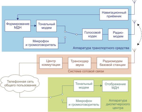 Упрощенная структурная схема аппаратной части «ЭРА-ГЛОНАСС» и eCall