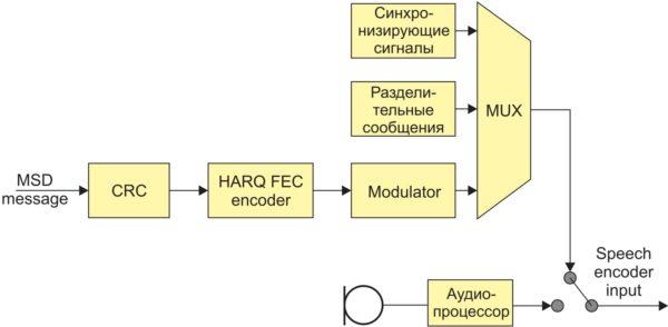 Структурная схема передатчика тонального модема АС
