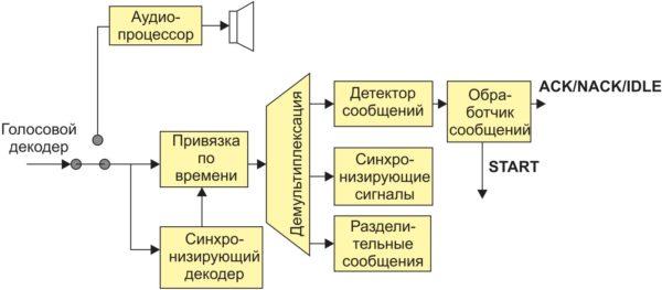Структурная схема приемника тонального модема АС