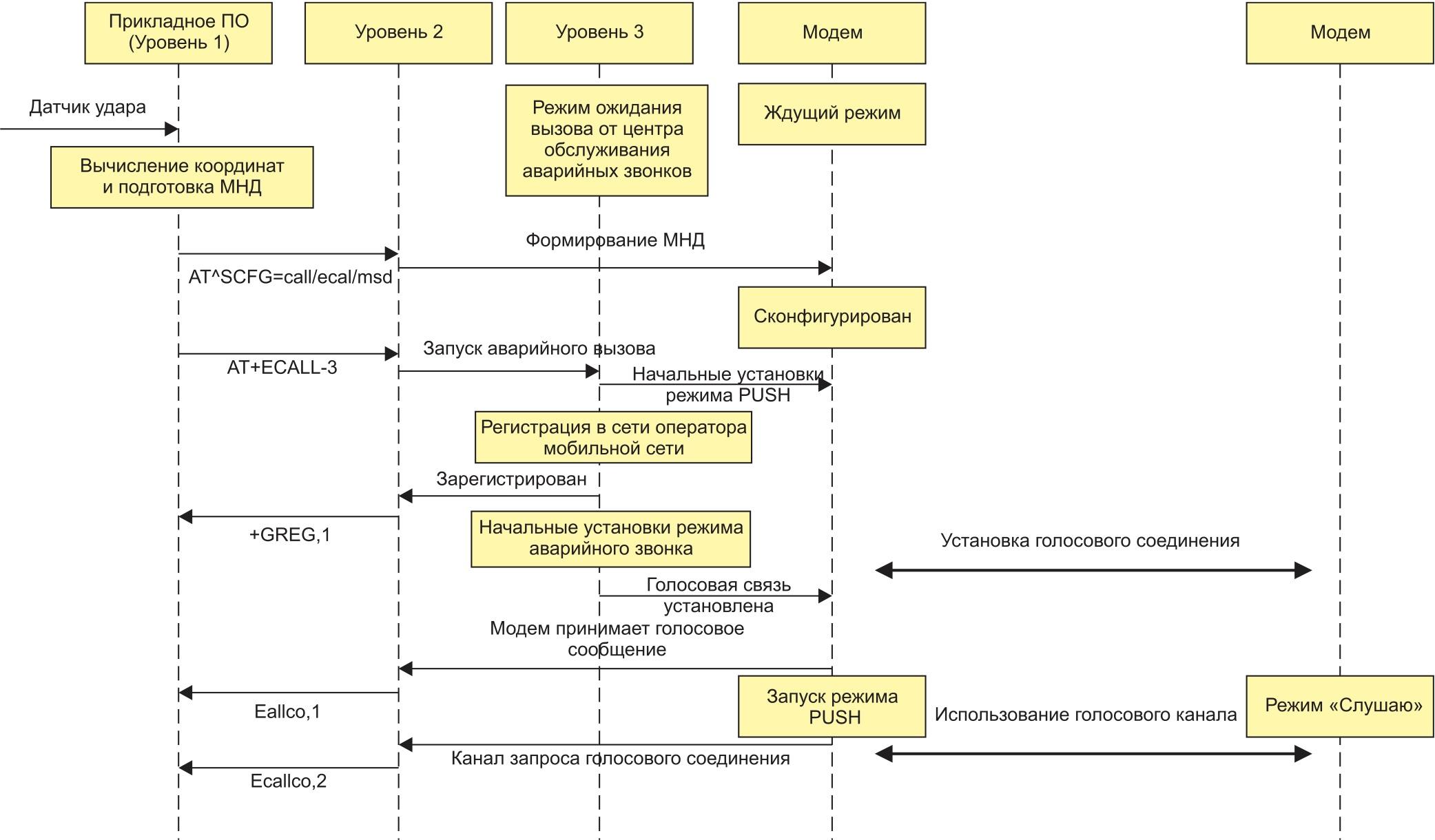 Поэтапная схема отправки МНД в режиме PUSH mode