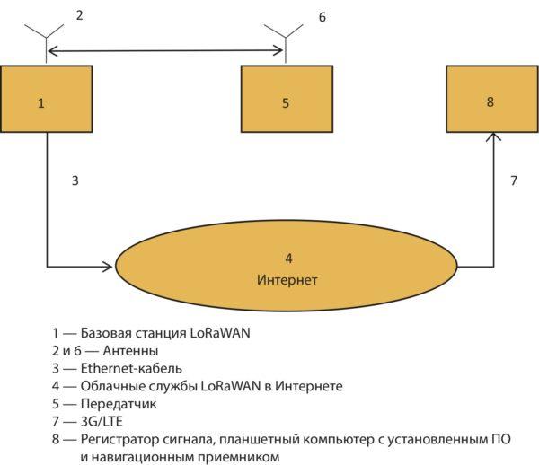 Схема измерительной установки