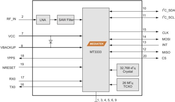 Блок-схема модуля FireFly X1