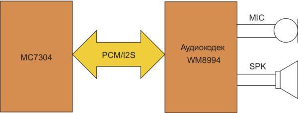 Подключение аудиокодека к МС7304