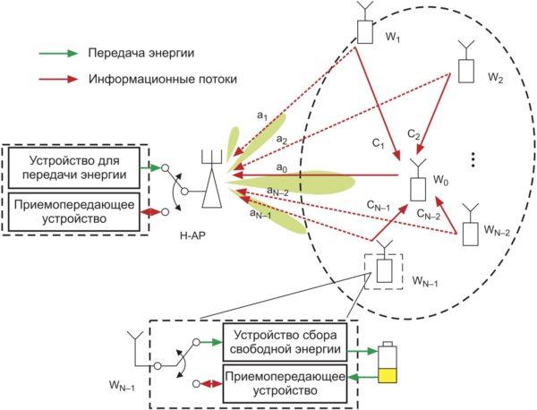 Схема рассматриваемой кластерной кооперации в WPCN. Здесь беспроводное устройство W0 является главным элементом кластера, а остальные N–1 устройств являются его рядовыми членами