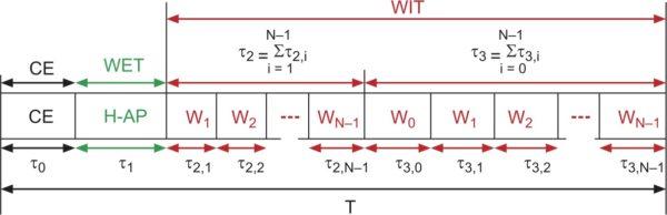 Предлагаемый протокол кластерной кооперации для WPCN-сети