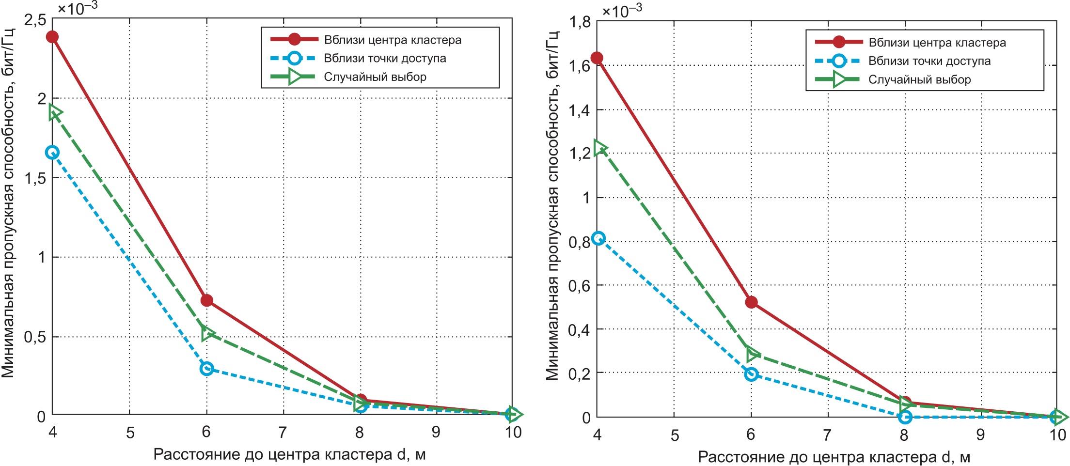 Влияние выбора назначенного главного узла кластера с r = 3 м на пропускную способность