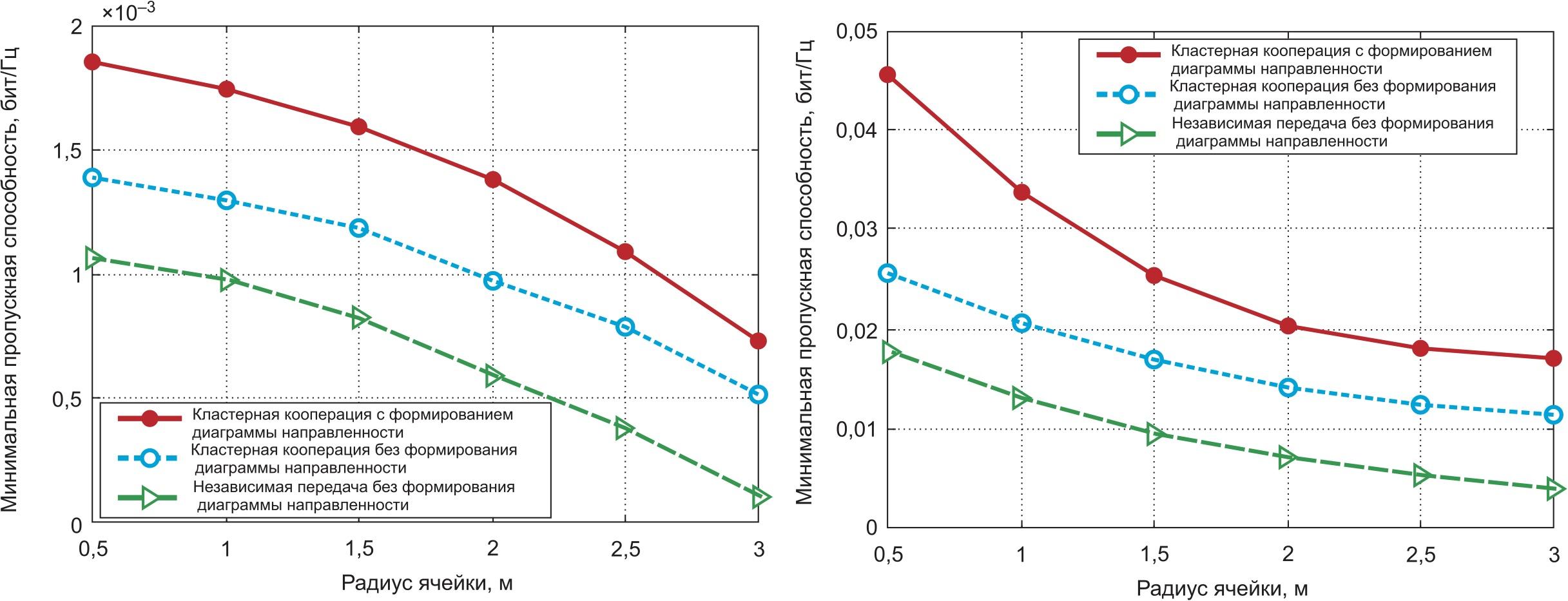 Сравнение по производительности различных схем передачи данных при фиксированном значении d = 6 м и изменяемом радиусе r кластера