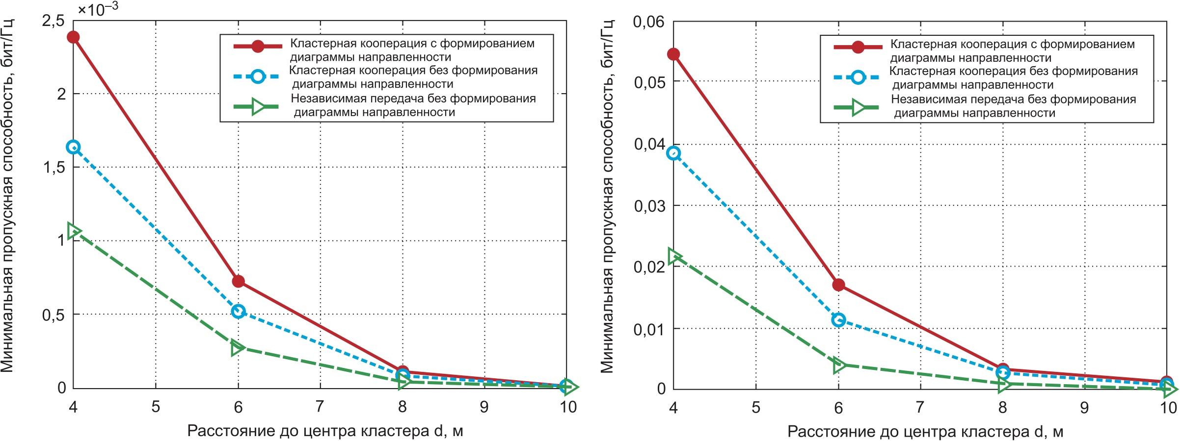 Сравнение производительности по пропускной способности различных решений передачи данных при r = 3 и переменном расстоянии d от кластера к H-AP