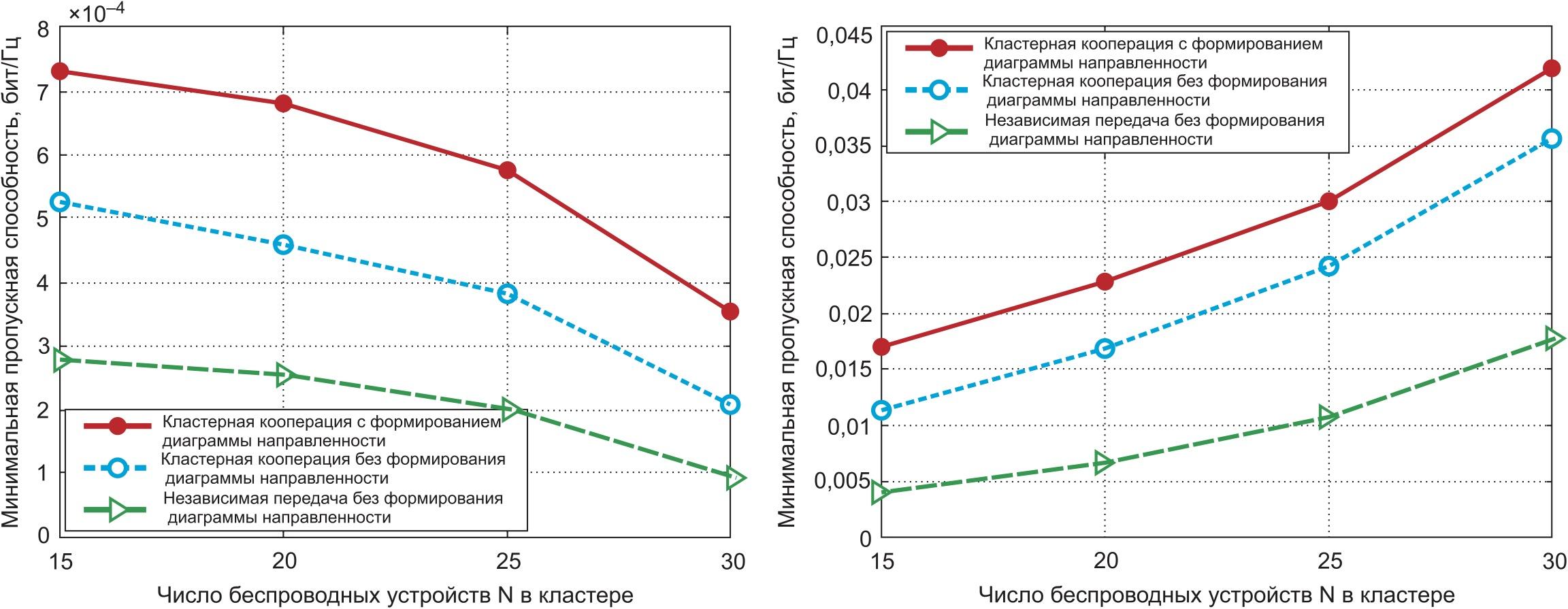 Сравнение производительности по пропускной способности различных решений передачи данных при изменении количества узлов N в кластере