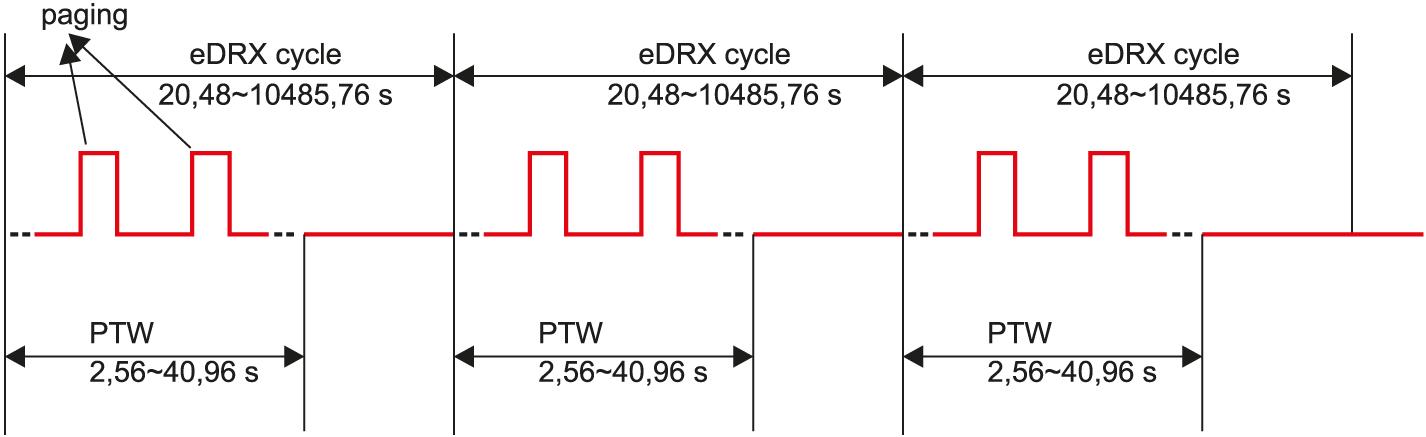 Схема работы модуля ENS22-E в режиме eDRX