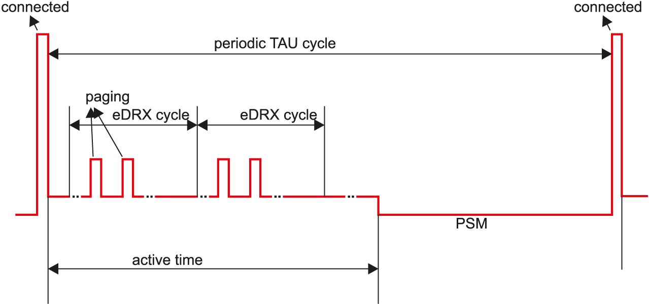 Схема совместного использования режимов eDRX и PSM в модуле ESN22-E