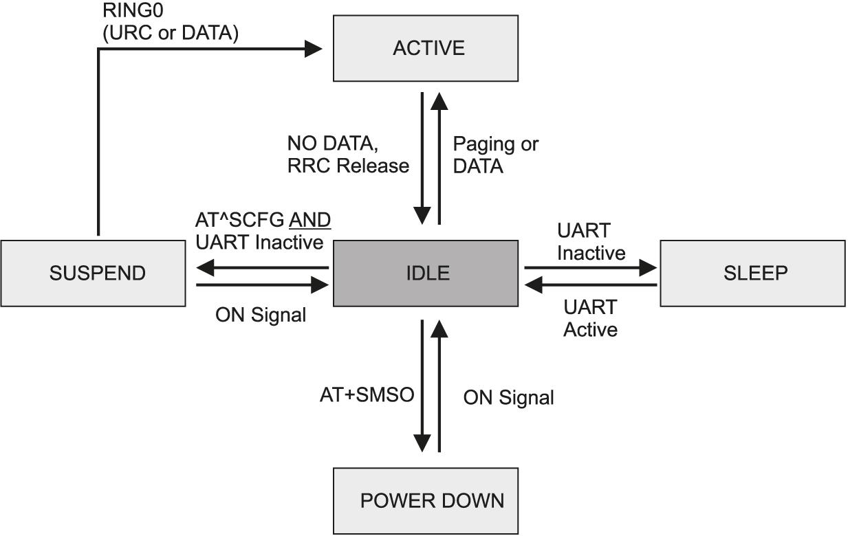 Схема перехода модуля ESN22-E в различные состояния энергопотребления