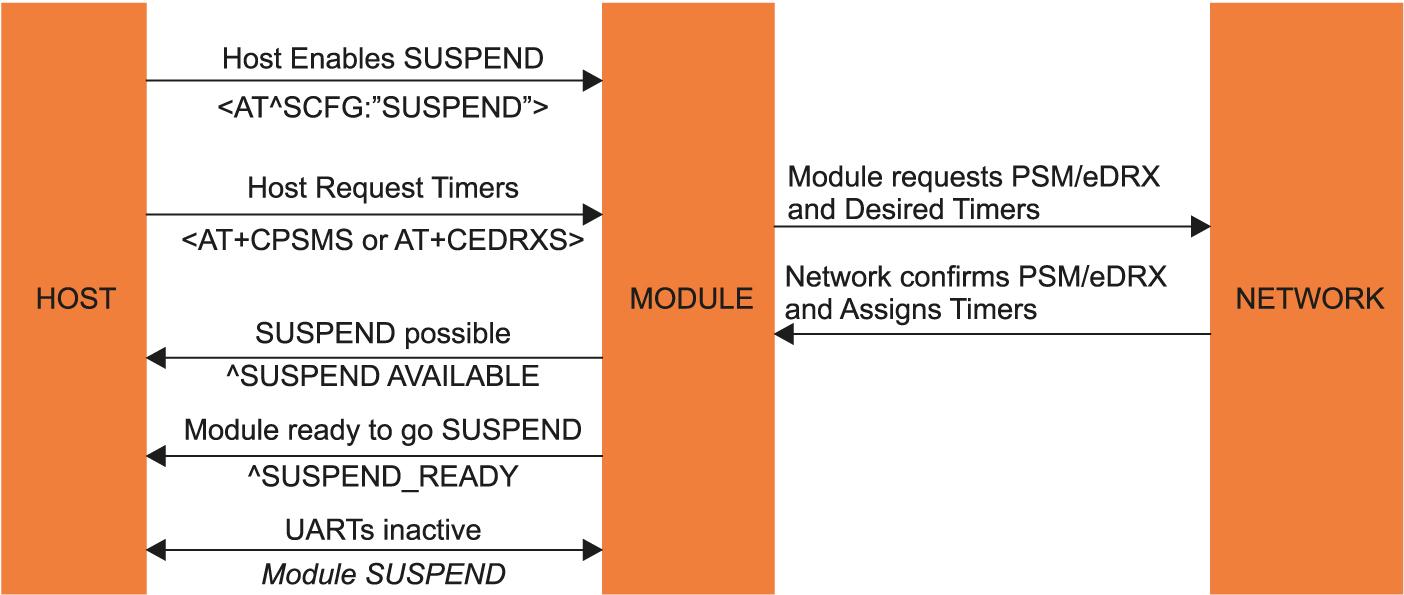 Схема перехода модуля ESN22-E в состояние SUSPEND