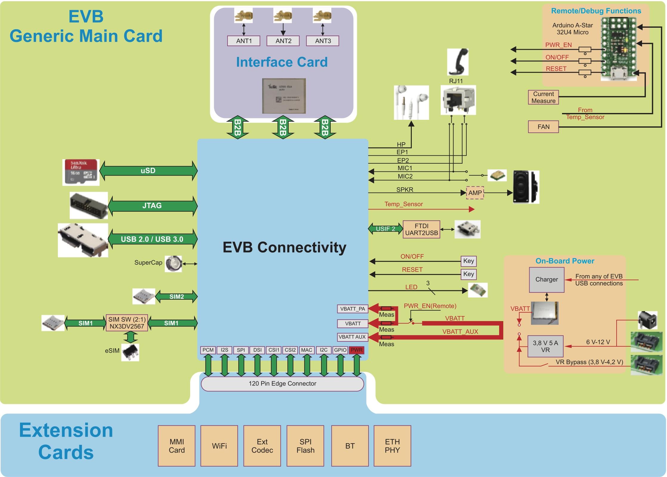 Отладочный набор Telit на основе EVB connectivity