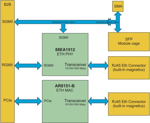 Структура Ethernet Extention Card