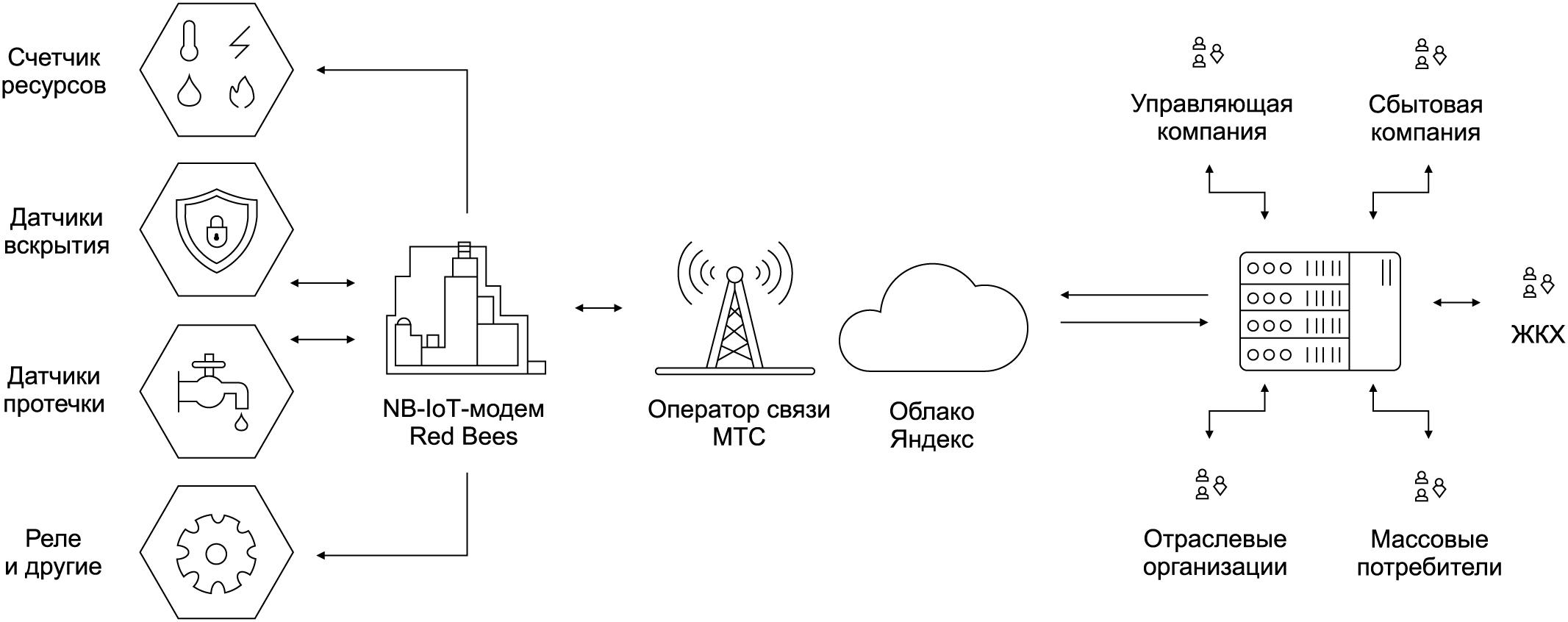 Типовое решение для сбора и передачи данных на базе NB-IoT