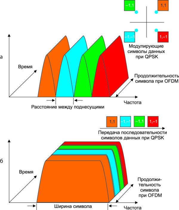 Сравнение временной и частотной диаграмм технологий