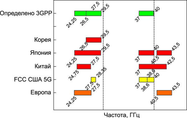 Полосы частот 5G NR, выделенные выше частоты 6 ГГц