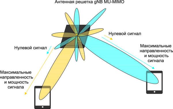 Пространственное мультиплексирование с использованием технологии MU-MIMO
