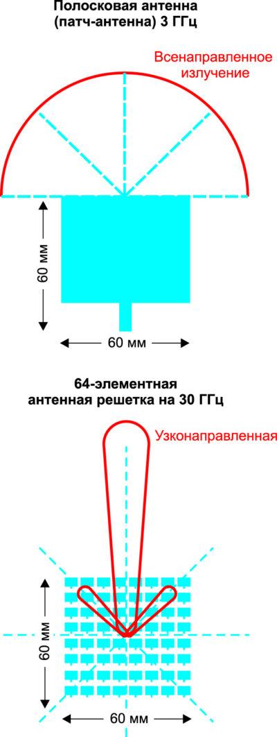 Антенная решетка из 64 элементов для частоты 30 ГГц имеет такую же апертуру, что и одиночная полосковая (патч-антенна) для частоты 3 ГГц