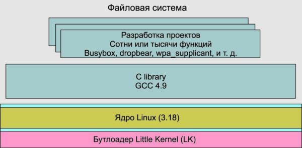 Структура программной части модуля