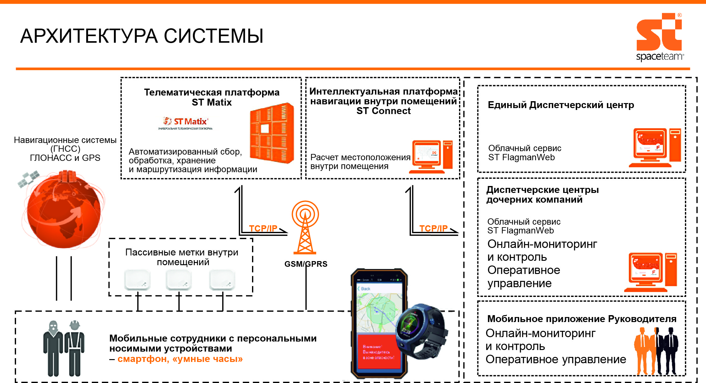 Схема работы автоматизированной системы мониторинга и контроля персонала, транспортных средств и погрузочной техники вне и внутри помещений на базе интеллектуальной платформы ST Connect