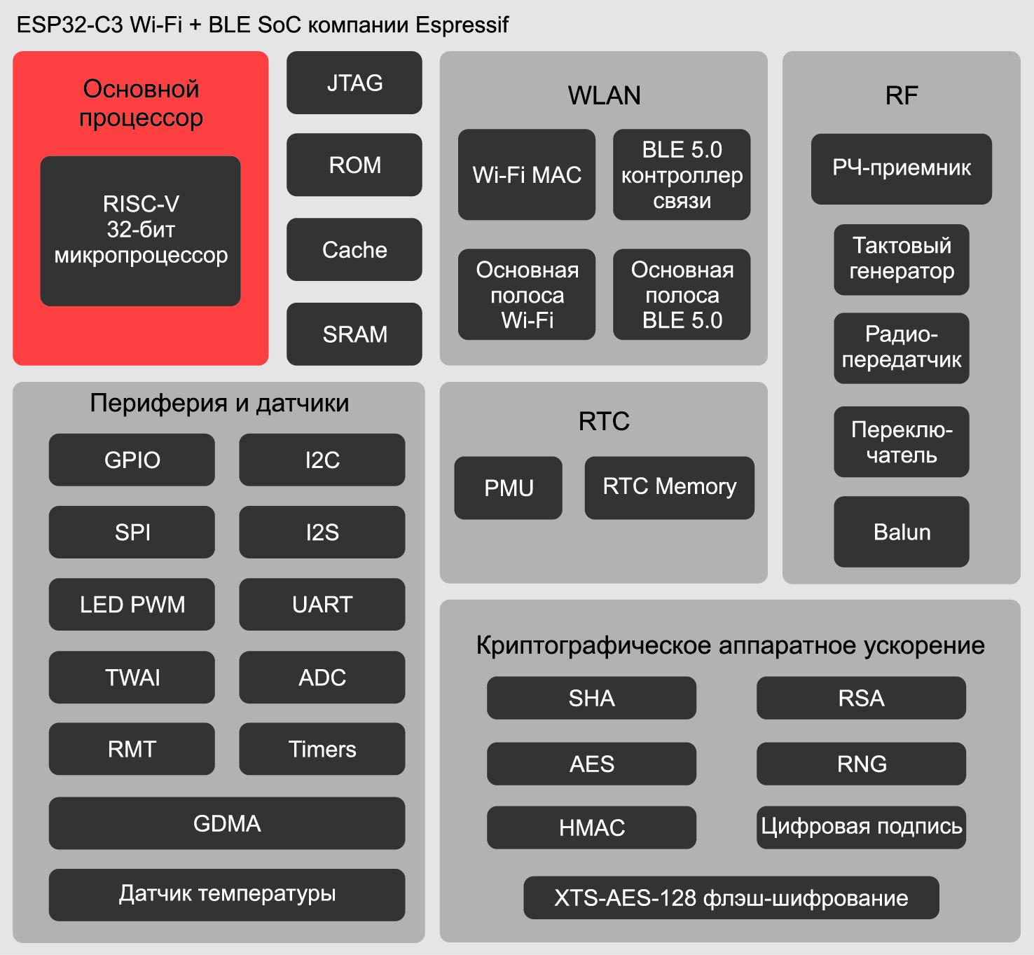 Блок-схема SoC-модуля ESP32-C3