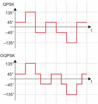 Принцип фазовой модуляции цифрового сигнала