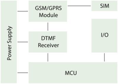 Структурная схема устройства для удаленного управления традиционной архитектуры