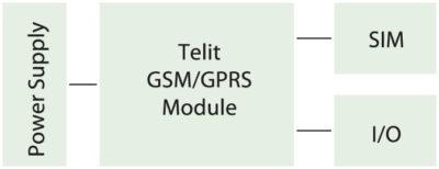 Структурная схема устройства для удаленного управления с использованием GSM/GPRS-модулей Telit