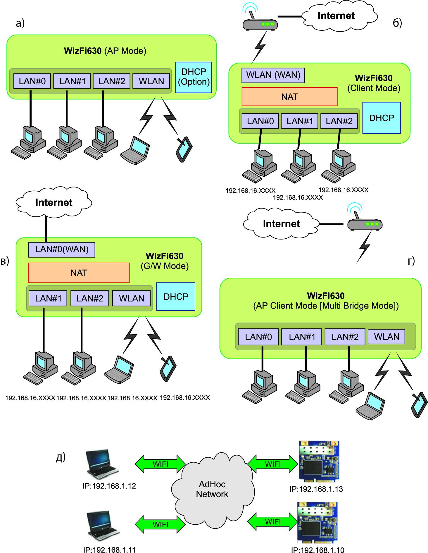 Режимы работы WizFi630