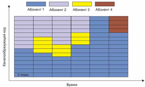 Распределение спектра между абонентами в зависимости от условий приема
