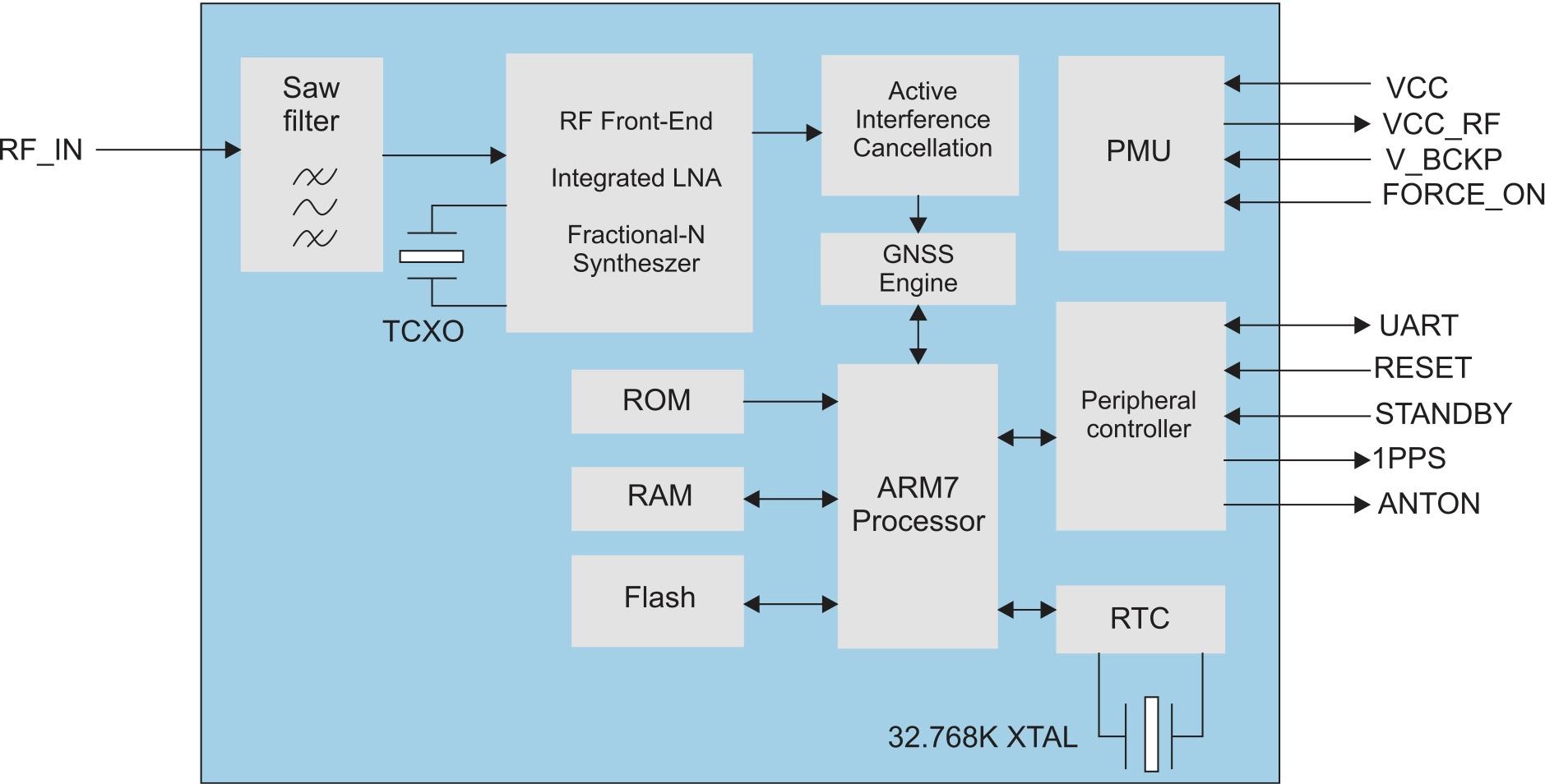 Внутренняя структура модуля L76